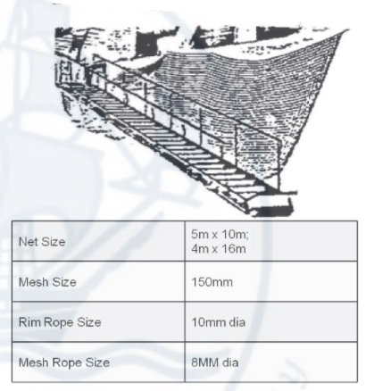 suppliers of Gangway Safety Nets Polypropylene